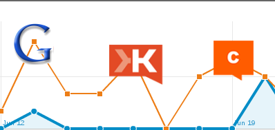Google Analytics, Klout, and CrowdBooster