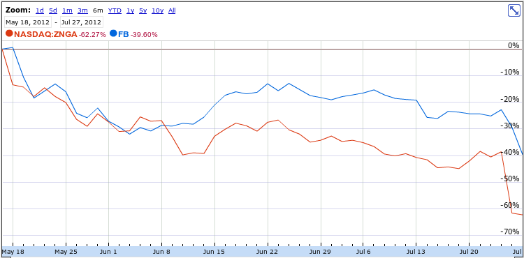 Facebook and Zynga stocks both plummet