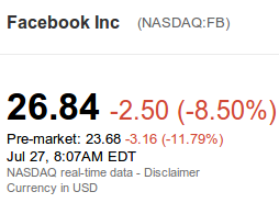 Facebook stock drops over 20% overnight