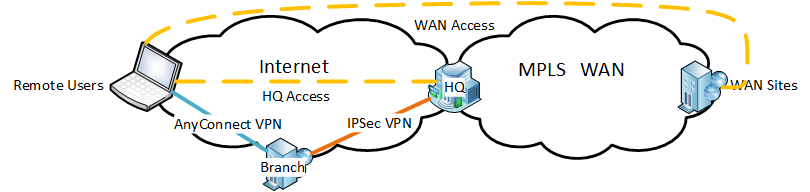 Cisco AnyConnect VPN Clients to Share LAN IP Addresses - A How-to